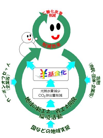 Kikin_Yukidaruma_project.PNG